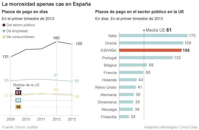 """Plazo """"medio"""" de pago sector público UE"""
